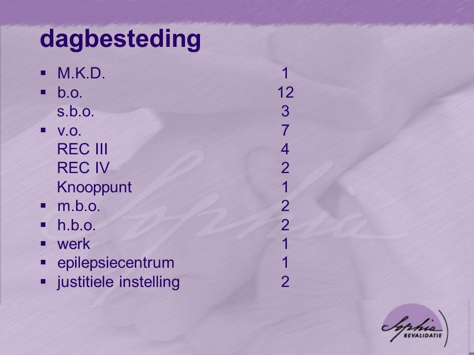 dagbesteding  M.K.D. 1  b.o.12 s.b.o. 3  v.o.