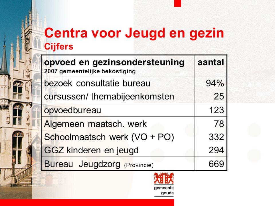 Centra voor Jeugd en gezin Cijfers opvoed en gezinsondersteuning 2007 gemeentelijke bekostiging aantal bezoek consultatie bureau cursussen/ themabijeenkomsten 94% 25 opvoedbureau123 Algemeen maatsch.