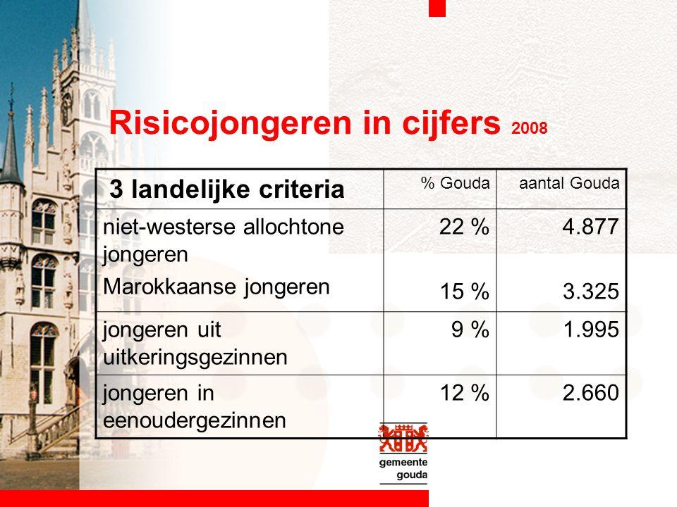Risicojongeren in cijfers 2008 3 landelijke criteria % Goudaaantal Gouda niet-westerse allochtone jongeren Marokkaanse jongeren 22 % 15 % 4.877 3.325 jongeren uit uitkeringsgezinnen 9 %1.995 jongeren in eenoudergezinnen 12 %2.660