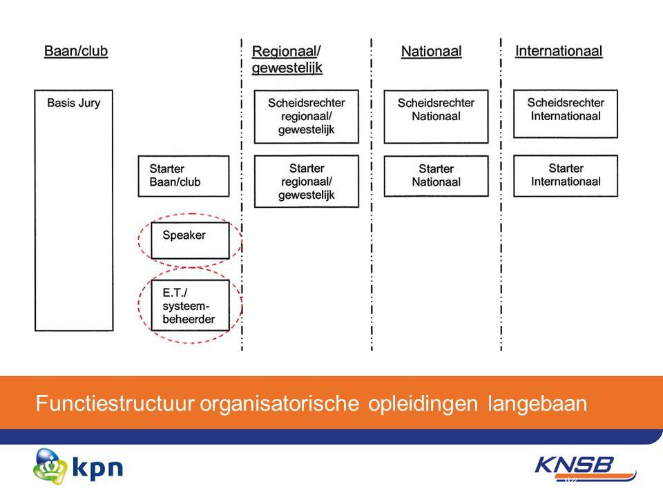 Functiestructuur organisatorische opleidingen langebaan