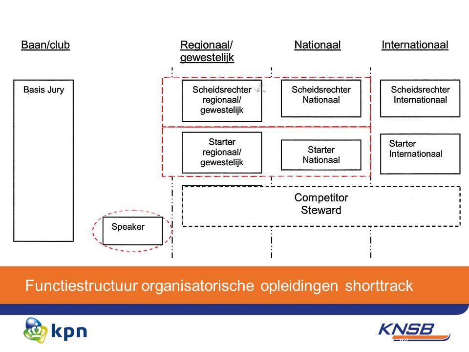 Functiestructuur organisatorische opleidingen shorttrack