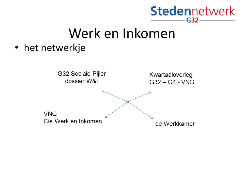 het netwerkje Werk en Inkomen G32 Sociale Pijler dossier W&I VNG Cie Werk en Inkomen de Werkkamer Kwartaaloverleg G32 – G4 - VNG
