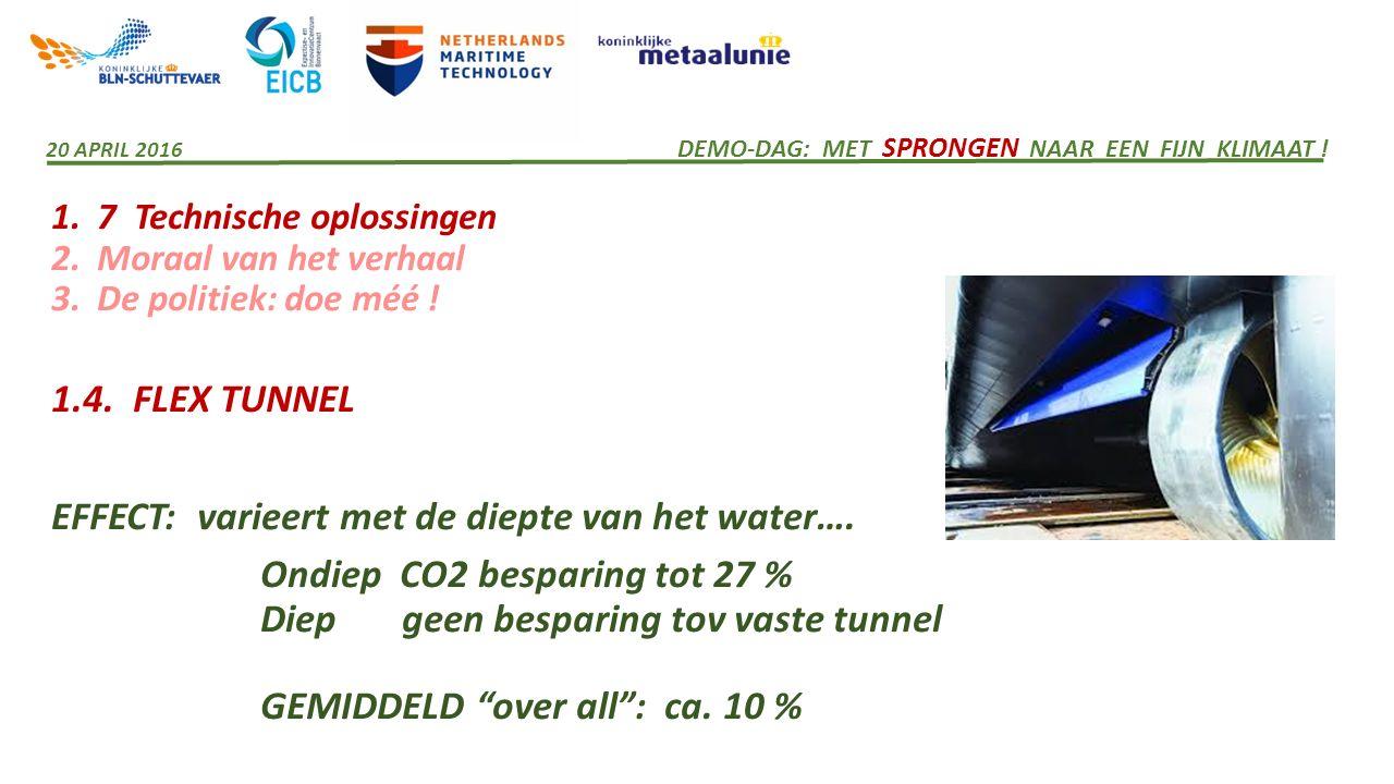 1. 7 Technische oplossingen 2. Moraal van het verhaal 3. De politiek: doe méé ! 1.4. FLEX TUNNEL EFFECT: varieert met de diepte van het water…. Ondiep