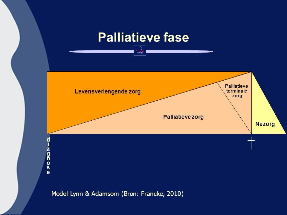 Palliatieve fase Levensverlengende zorg Palliatieve zorg Palliatieve terminale zorg Nazorg d i a g n o s e Model Lynn & Adamsom (Bron: Francke, 2010)