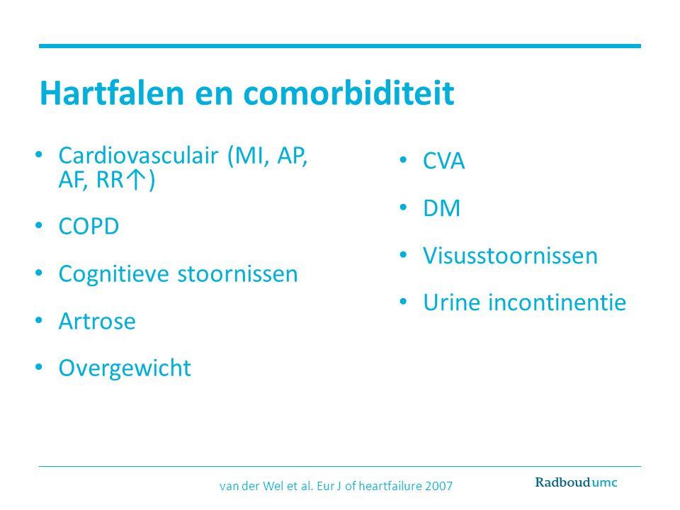 Hartfalen en comorbiditeit Cardiovasculair (MI, AP, AF, RR↑) COPD Cognitieve stoornissen Artrose Overgewicht van der Wel et al. Eur J of heartfailure
