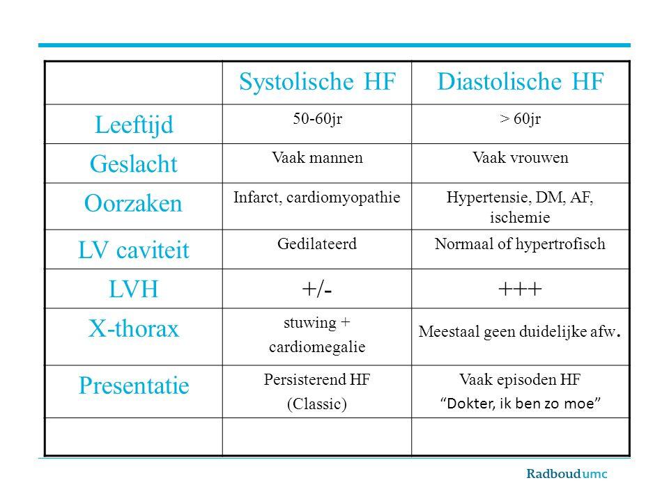 Systolische HFDiastolische HF Leeftijd 50-60jr> 60jr Geslacht Vaak mannenVaak vrouwen Oorzaken Infarct, cardiomyopathieHypertensie, DM, AF, ischemie LV caviteit GedilateerdNormaal of hypertrofisch LVH+/-+++ X-thorax stuwing + cardiomegalie Meestaal geen duidelijke afw.