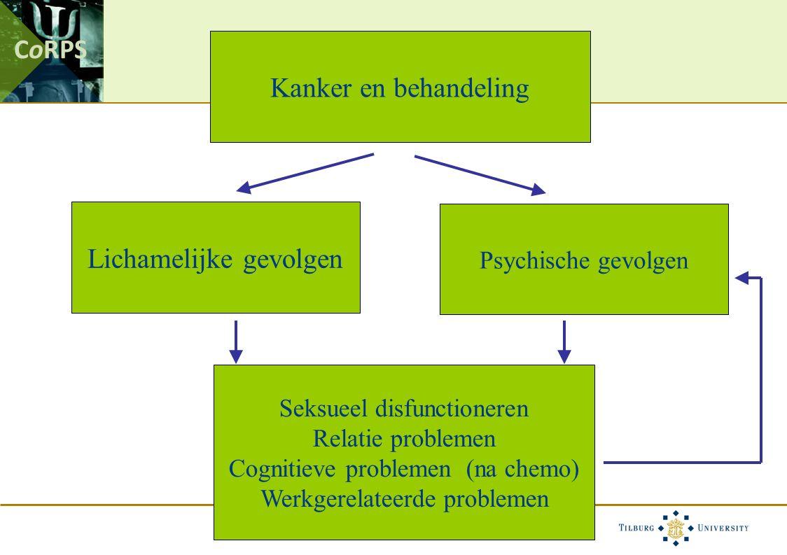 CoRPS Kanker en behandeling Lichamelijke gevolgen Psychische gevolgen Seksueel disfunctioneren Relatie problemen Cognitieve problemen (na chemo) Werkgerelateerde problemen