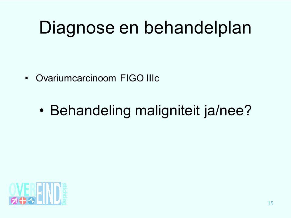 Diagnose en behandelplan Ovariumcarcinoom FIGO IIIc Behandeling maligniteit ja/nee? 15