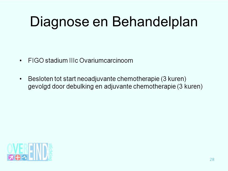 Diagnose en Behandelplan FIGO stadium IIIc Ovariumcarcinoom Besloten tot start neoadjuvante chemotherapie (3 kuren) gevolgd door debulking en adjuvant