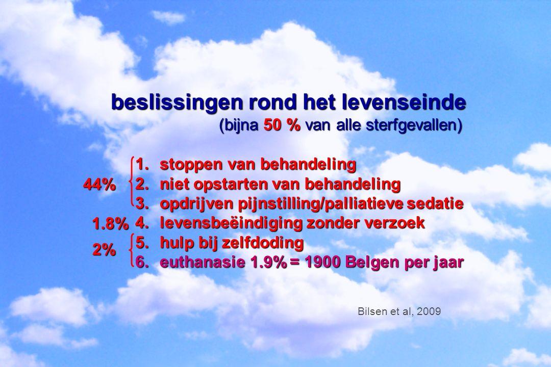 beslissingen rond het levenseinde (bijna 50 % van alle sterfgevallen) (bijna 50 % van alle sterfgevallen) 1.stoppen van behandeling 2.niet opstarten van behandeling 3.opdrijven pijnstilling/palliatieve sedatie 4.levensbeëindiging zonder verzoek 5.hulp bij zelfdoding 6.euthanasie = 1900 Belgen per jaar Bilsen et al, 2009 2% 1.8% 44% 1.9%