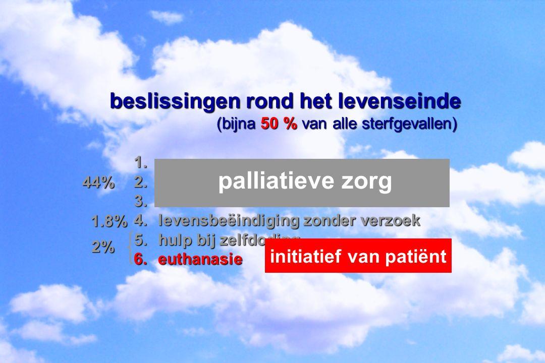 beslissingen rond het levenseinde (bijna 50 % van alle sterfgevallen) (bijna 50 % van alle sterfgevallen) 1.stoppen van behandeling 2.niet opstarten van behandeling 3.opdrijven pijnstilling/palliatieve sedatie 4.levensbeëindiging zonder verzoek 5.hulp bij zelfdoding 6.euthanasie legitiem medisch handelen Orde van Geneesheren