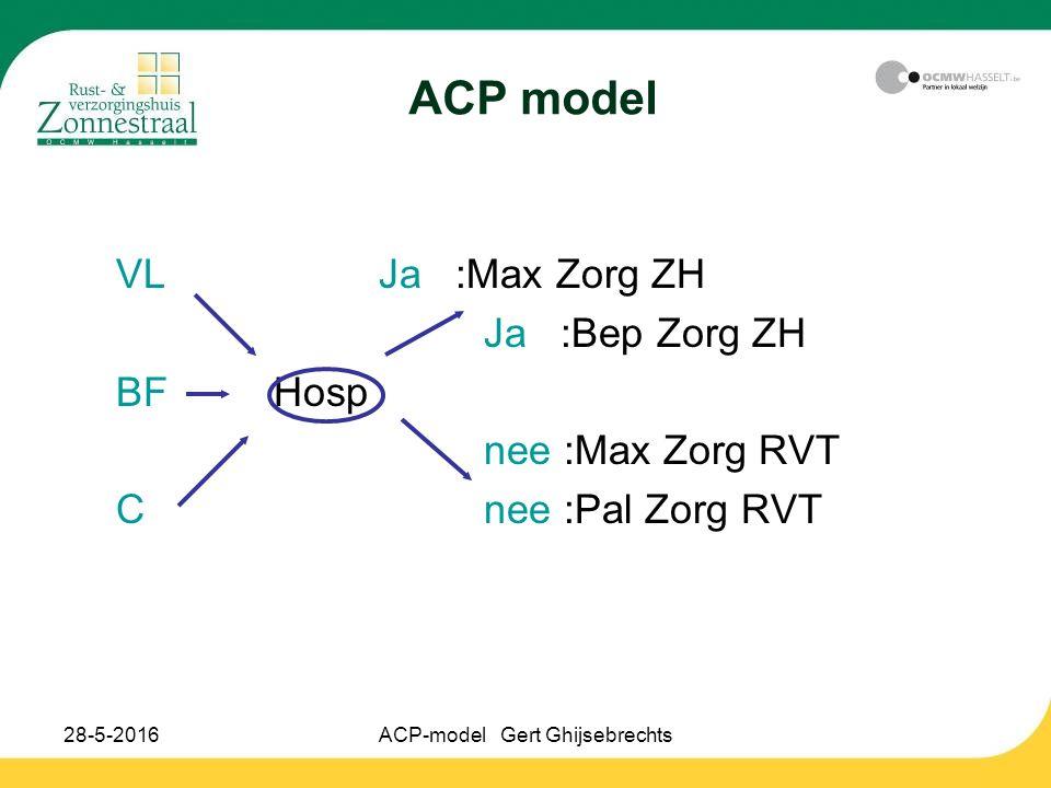 28-5-2016ACP-model Gert Ghijsebrechts ACP model VLJa :Max Zorg ZH Ja :Bep Zorg ZH BFHosp nee :Max Zorg RVT Cnee :Pal Zorg RVT