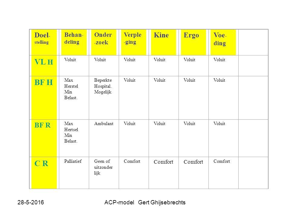 28-5-2016ACP-model Gert Ghijsebrechts Doel - stelling Behan - deling Onder - zoek Verple - ging KineErgoVoe - ding VL H Voluit BF H Max Herstel Min Belast.
