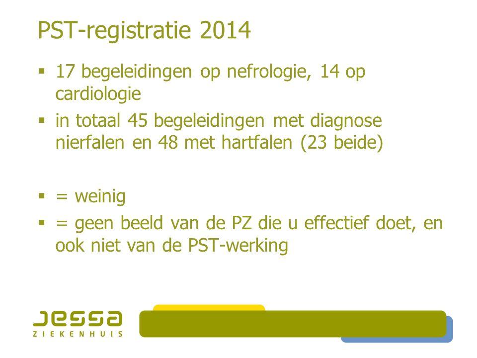 Algemene PST-registratie Begeleidingen: 1246 Patiënten: 657 Gemiddelde leeftijd: 70 Gemiddelde begeleidingsduur: 4.6 dagen Oncologisch 1061 = 85.15% Niet oncologisch 126 = 10.11% Beide 59 = 4.74%