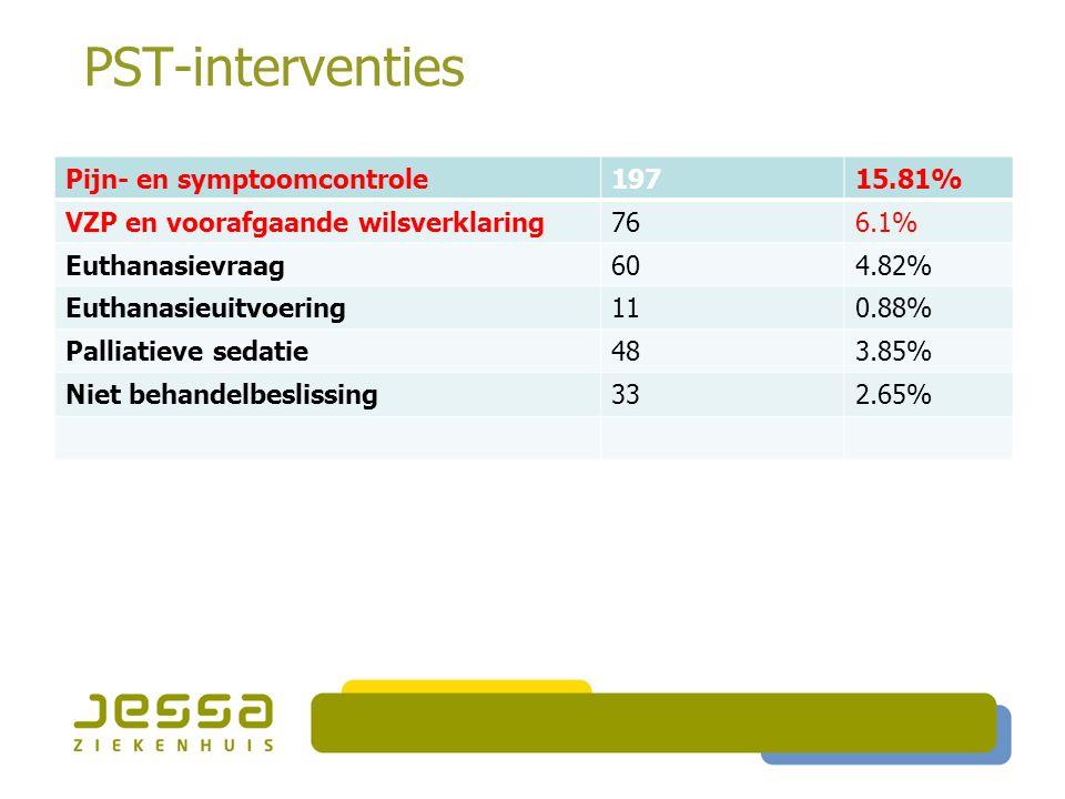 PST-interventies Pijn- en symptoomcontrole19715.81% VZP en voorafgaande wilsverklaring766.1% Euthanasievraag604.82% Euthanasieuitvoering110.88% Palliatieve sedatie483.85% Niet behandelbeslissing332.65% Begeleiding patiënt90772.79% Begeleiding familie60548.56% Begeleiding zorgverlener393.13%