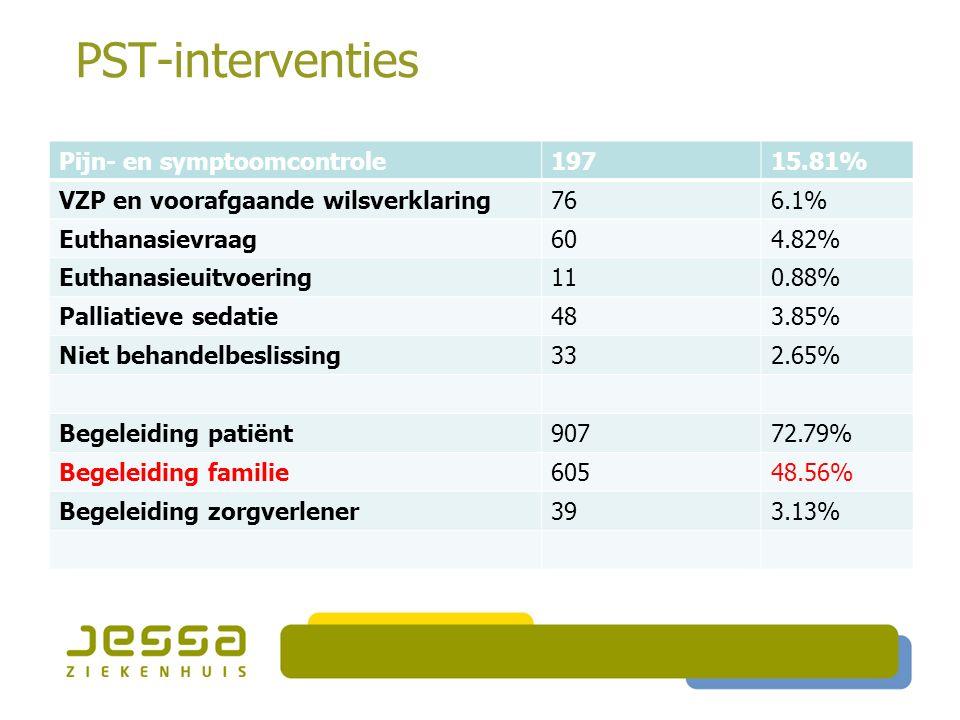 PST-interventies Pijn- en symptoomcontrole19715.81% VZP en voorafgaande wilsverklaring766.1% Euthanasievraag604.82% Euthanasieuitvoering110.88% Palliatieve sedatie483.85% Niet behandelbeslissing332.65% Begeleiding patiënt90772.79% Begeleiding familie60548.56% Begeleiding zorgverlener393.13% Palliatief ontslag14111.32% Transfer palliatieve eenheid13010.43% Telefonisch advies614.9%