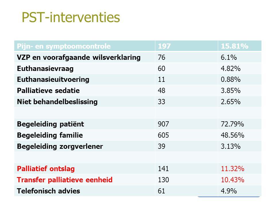 PST-interventies Pijn- en symptoomcontrole19715.81% VZP en voorafgaande wilsverklaring766.1% Euthanasievraag604.82% Euthanasieuitvoering110.88% Pallia