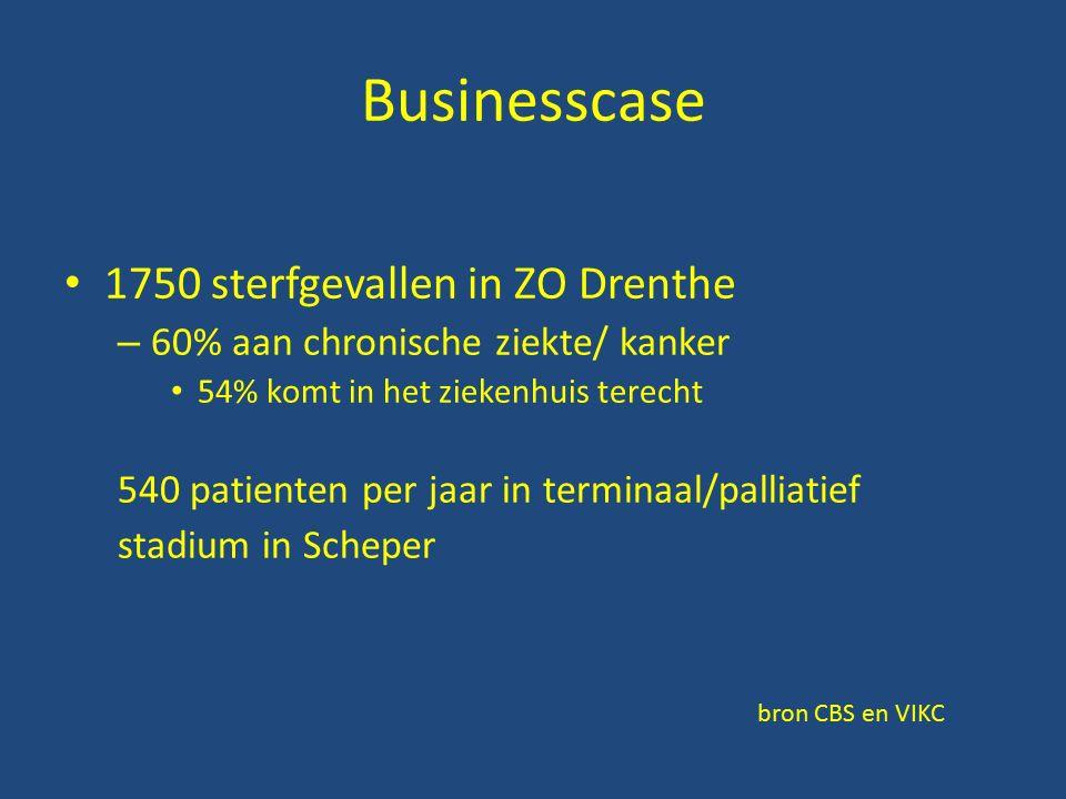 Businesscase 1750 sterfgevallen in ZO Drenthe – 60% aan chronische ziekte/ kanker 54% komt in het ziekenhuis terecht 540 patienten per jaar in terminaal/palliatief stadium in Scheper bron CBS en VIKC