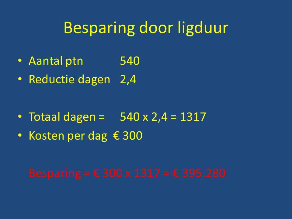 Besparing door ligduur Aantal ptn 540 Reductie dagen2,4 Totaal dagen = 540 x 2,4 = 1317 Kosten per dag € 300 Besparing = € 300 x 1317 = € 395.280