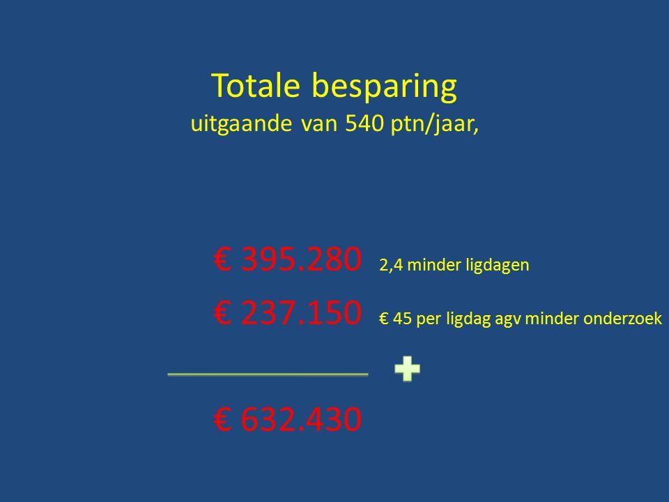 Totale besparing uitgaande van 540 ptn/jaar, € 395.280 2,4 minder ligdagen € 237.150 € 45 per ligdag agv minder onderzoek € 632.430
