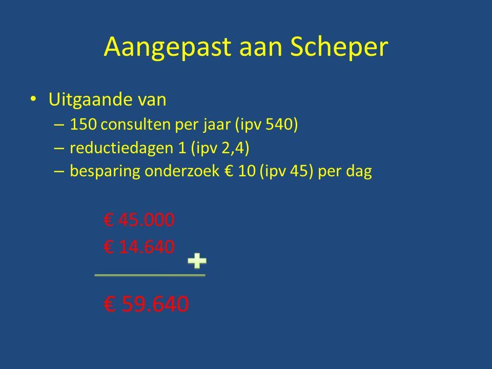 Aangepast aan Scheper Uitgaande van – 150 consulten per jaar (ipv 540) – reductiedagen 1 (ipv 2,4) – besparing onderzoek € 10 (ipv 45) per dag € 45.000 € 14.640 € 59.640