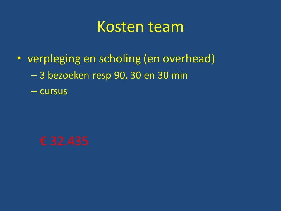 Kosten team verpleging en scholing (en overhead) – 3 bezoeken resp 90, 30 en 30 min – cursus € 32.435