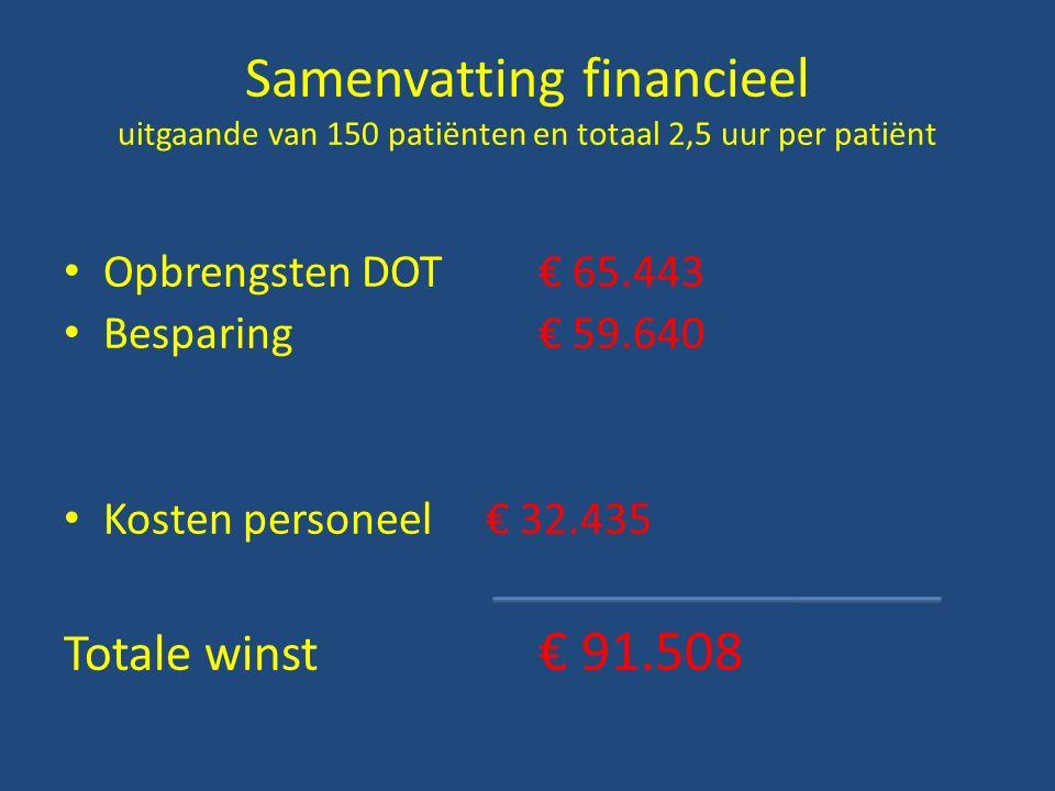 Samenvatting financieel uitgaande van 150 patiënten en totaal 2,5 uur per patiënt Opbrengsten DOT€ 65.443 Besparing€ 59.640 Kosten personeel€ 32.435 Totale winst € 91.508