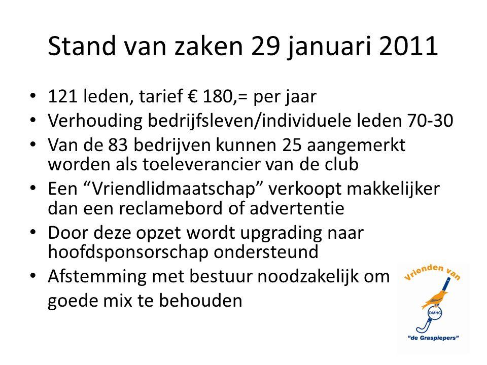 Stand van zaken 29 januari 2011 121 leden, tarief € 180,= per jaar Verhouding bedrijfsleven/individuele leden 70-30 Van de 83 bedrijven kunnen 25 aang