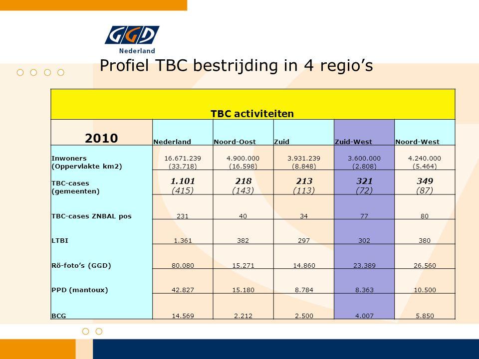 Profiel TBC bestrijding in 4 regio's TBC activiteiten 2010 NederlandNoord-OostZuidZuid-WestNoord-West Inwoners (Oppervlakte km2) 16.671.239 (33.718) 4