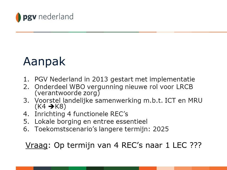 Aanpak 1.PGV Nederland in 2013 gestart met implementatie 2.Onderdeel WBO vergunning nieuwe rol voor LRCB (verantwoorde zorg) 3.Voorstel landelijke sam