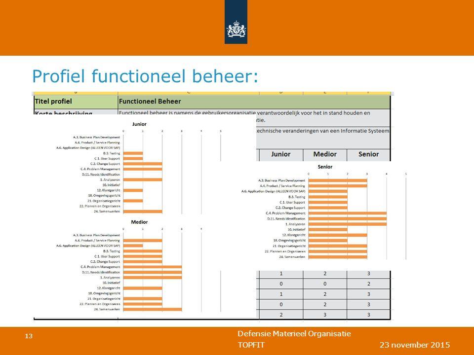 Defensie Materieel Organisatie 13 TOPFIT 23 november 2015 Profiel functioneel beheer: