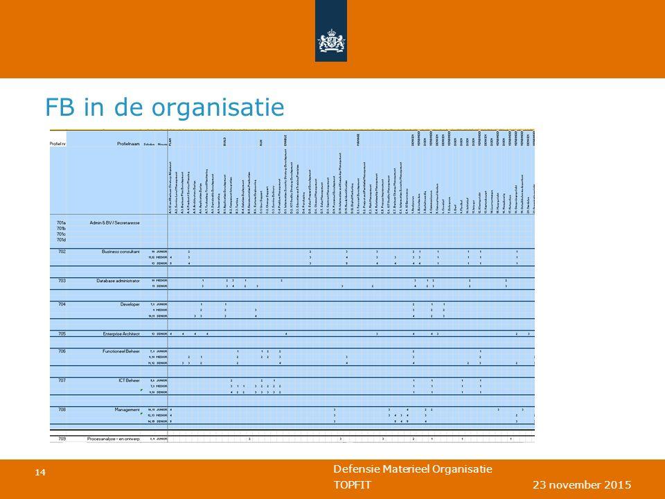 Defensie Materieel Organisatie 14 TOPFIT 23 november 2015 FB in de organisatie