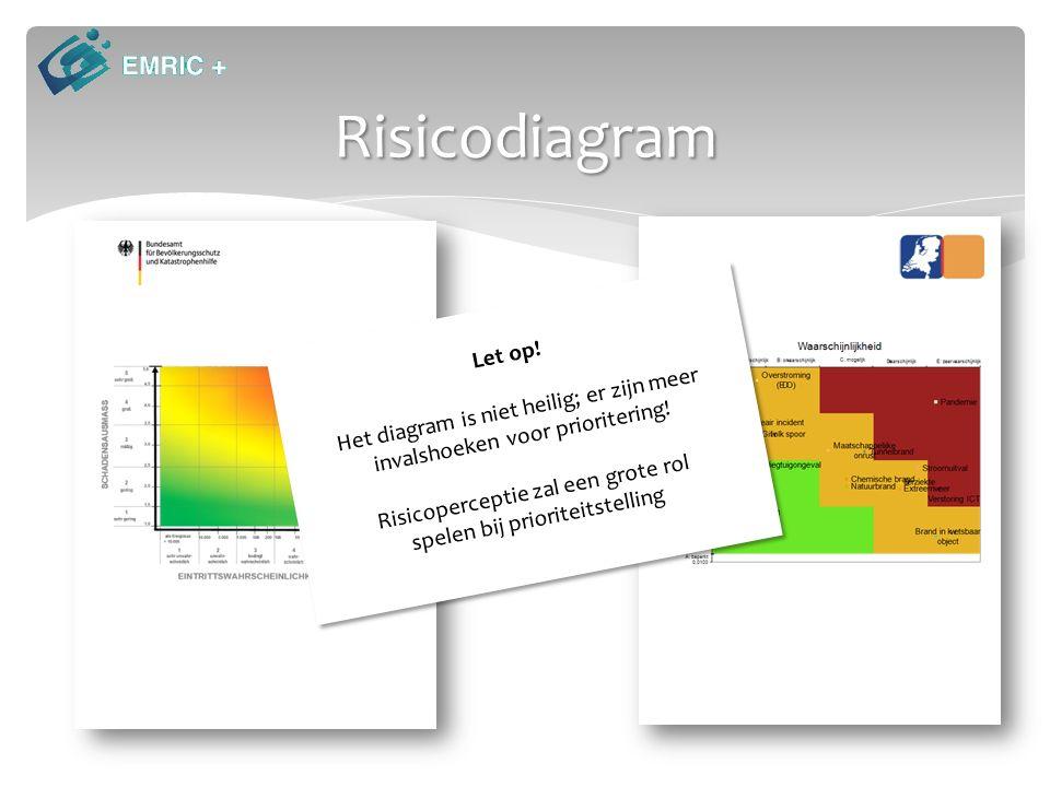 Risicodiagram Let op. Het diagram is niet heilig; er zijn meer invalshoeken voor prioritering.