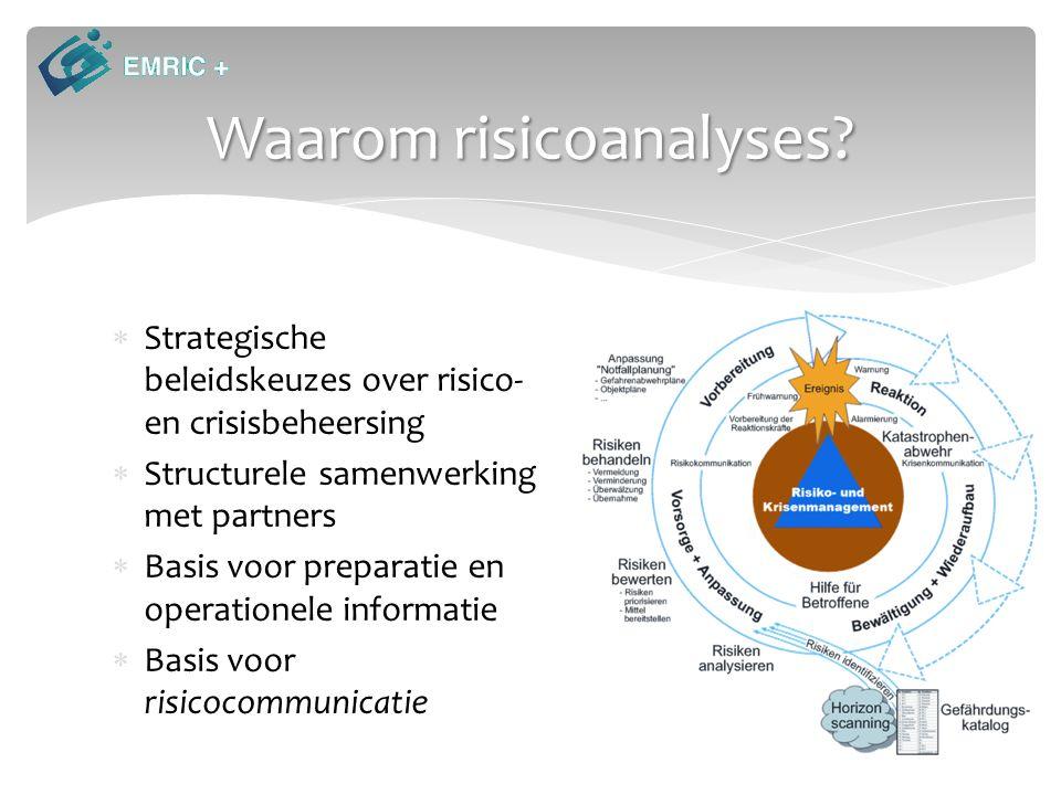Waarom risicoanalyses.