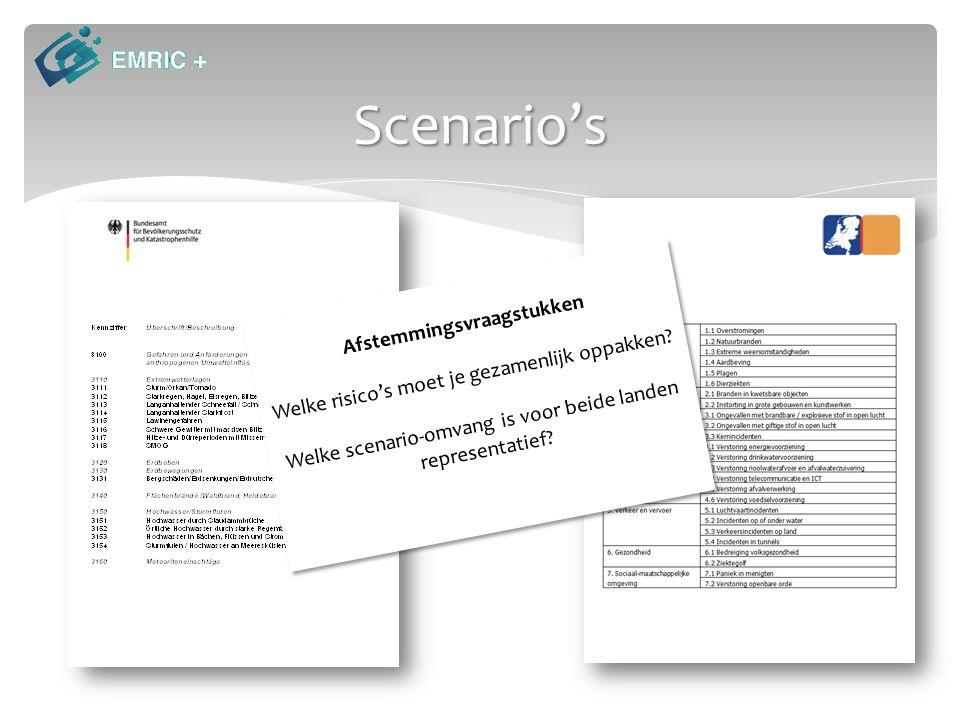 Scenario's Afstemmingsvraagstukken Welke risico's moet je gezamenlijk oppakken.