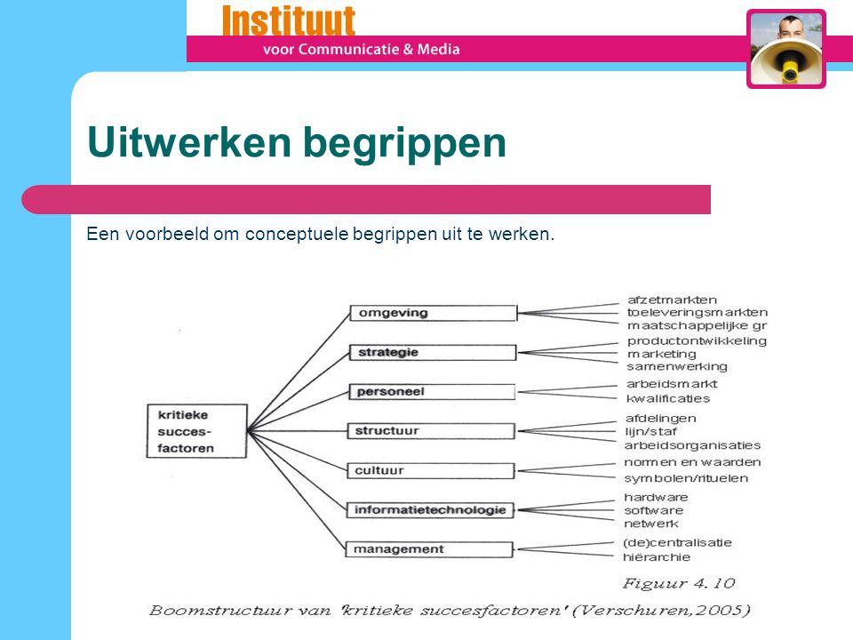 Fasen in kwalitatief onderzoek Vraagstelling (voorlopig) Gegevens verzamelen Gegevens verwerken/transcriberen Gegevens analyseren Vraagstelling aanscherpen (nadere analyses) Conclusies en Rapportage