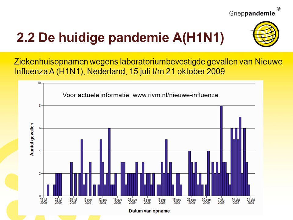 2.2 De huidige pandemie A(H1N1) Ziekenhuisopnamen wegens laboratoriumbevestigde gevallen van Nieuwe Influenza A (H1N1), Nederland, 15 juli t/m 21 oktober 2009 Voor actuele informatie: www.rivm.nl/nieuwe-influenza
