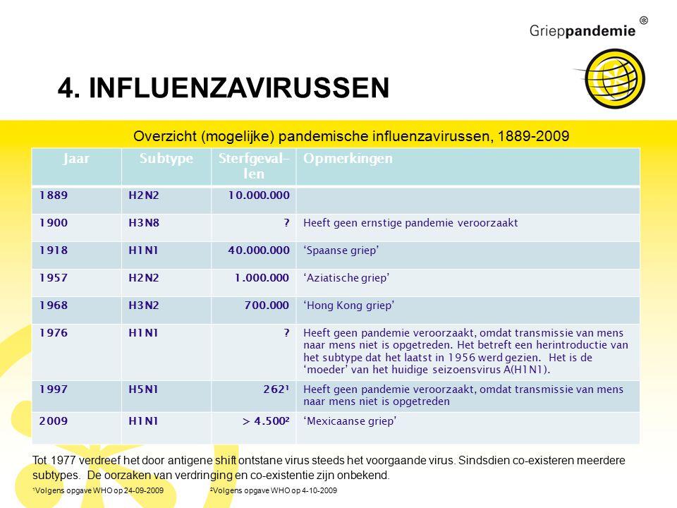 4. INFLUENZAVIRUSSEN Overzicht (mogelijke) pandemische influenzavirussen, 1889-2009 JaarSubtypeSterfgeval- len Opmerkingen 1889H2N210.000.000 1900H3N8