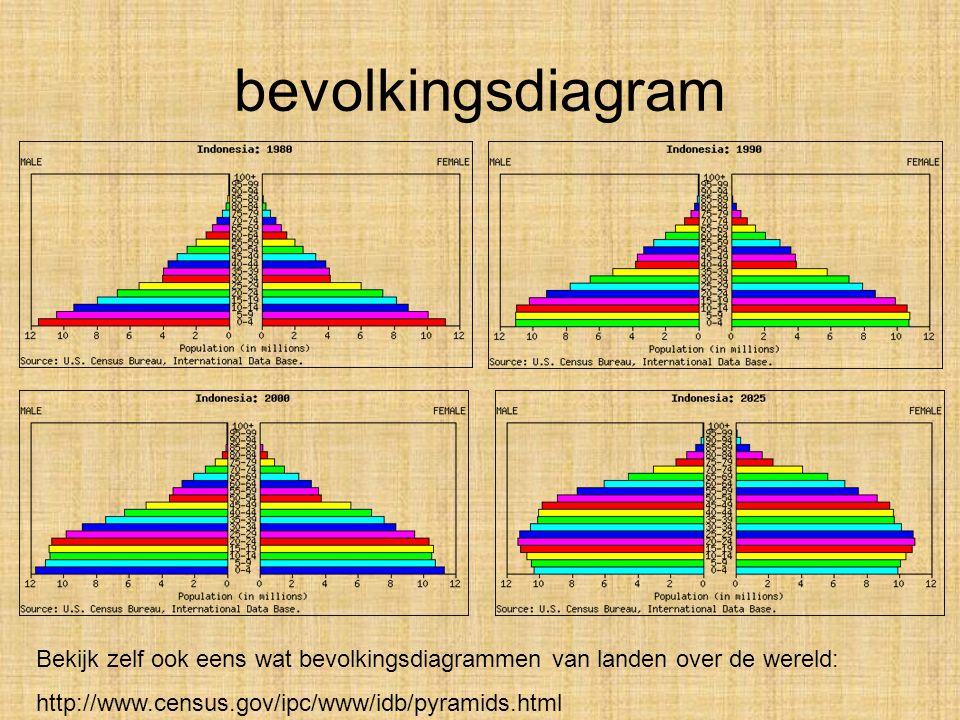 bevolkingsdiagram Bekijk zelf ook eens wat bevolkingsdiagrammen van landen over de wereld: http://www.census.gov/ipc/www/idb/pyramids.html