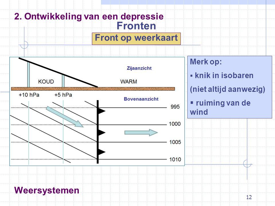 12 2. Ontwikkeling van een depressie Front op weerkaart Weersystemen Fronten Merk op:  knik in isobaren (niet altijd aanwezig)  ruiming van de wind