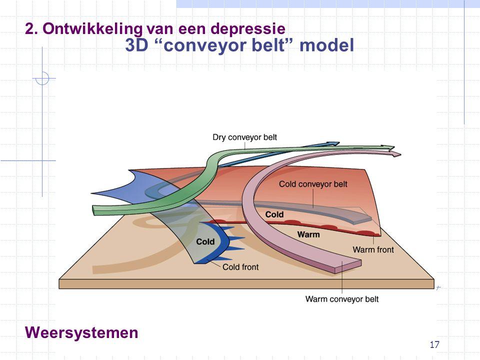 """17 Weersystemen 2. Ontwikkeling van een depressie 3D """"conveyor belt"""" model"""