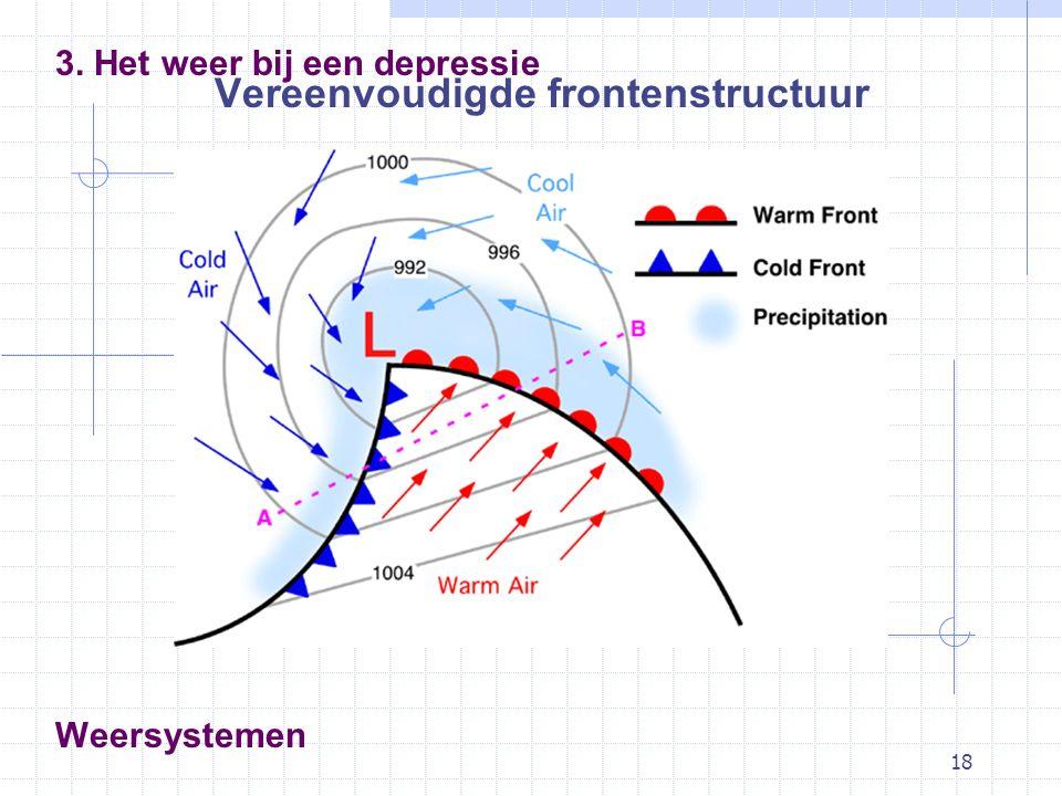 18 Weersystemen Vereenvoudigde frontenstructuur 3. Het weer bij een depressie