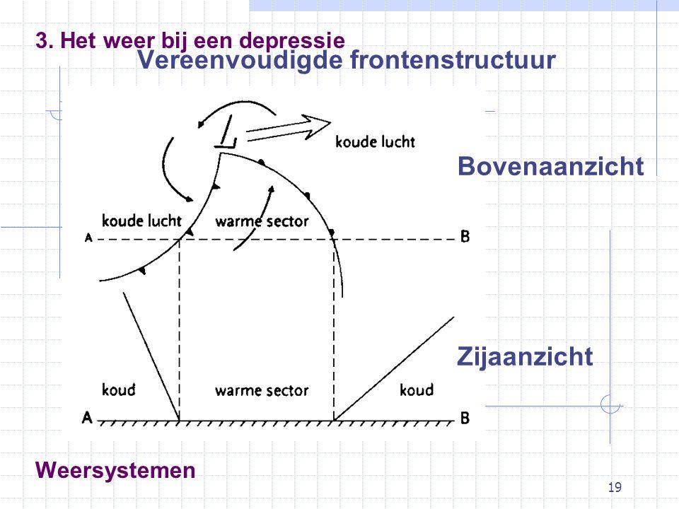 19 Weersystemen Vereenvoudigde frontenstructuur 3. Het weer bij een depressie Bovenaanzicht Zijaanzicht