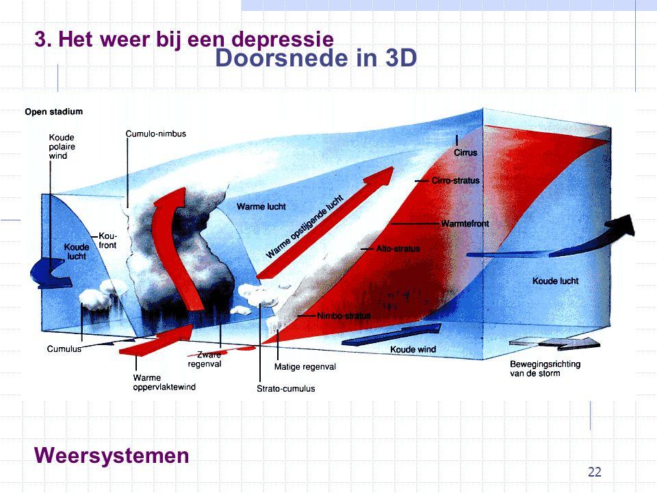 22 Weersystemen Doorsnede in 3D 3. Het weer bij een depressie