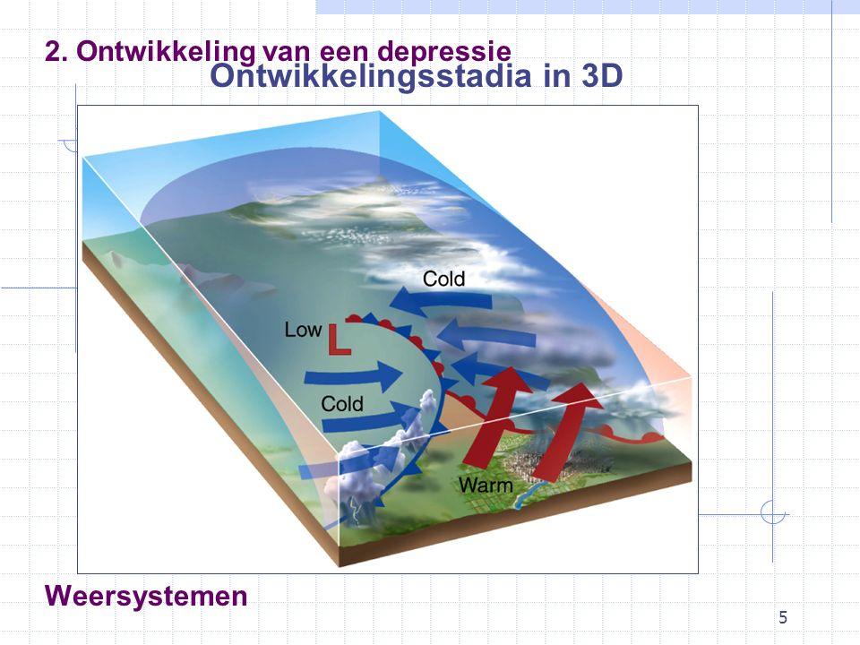 5 Weersystemen 2. Ontwikkeling van een depressie Ontwikkelingsstadia in 3D