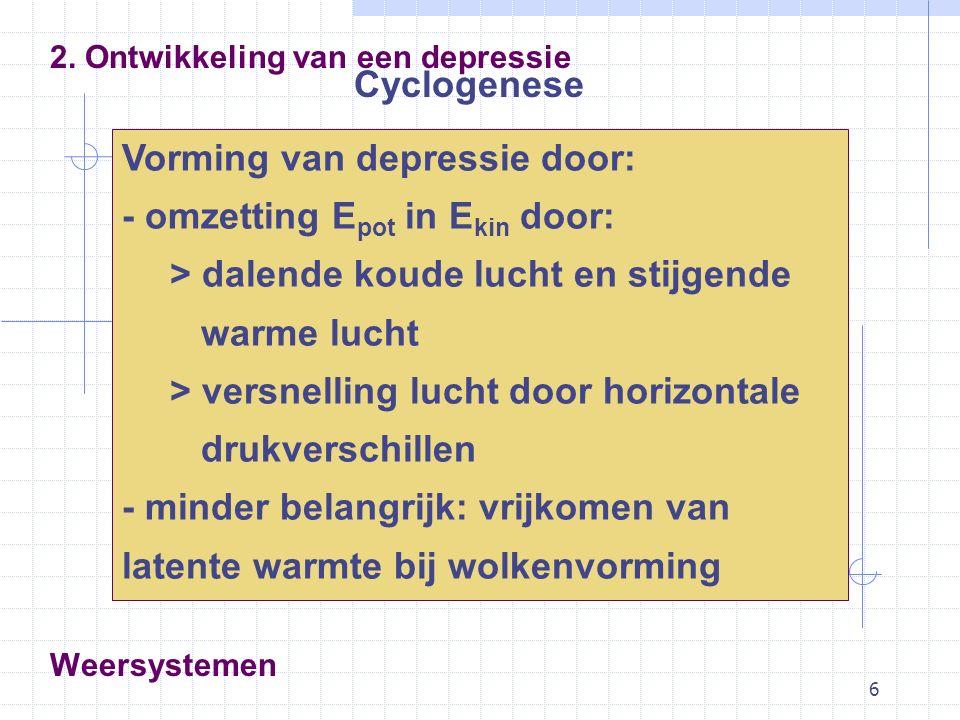 6 Cyclogenese 2. Ontwikkeling van een depressie Vorming van depressie door: - omzetting E pot in E kin door: > dalende koude lucht en stijgende warme