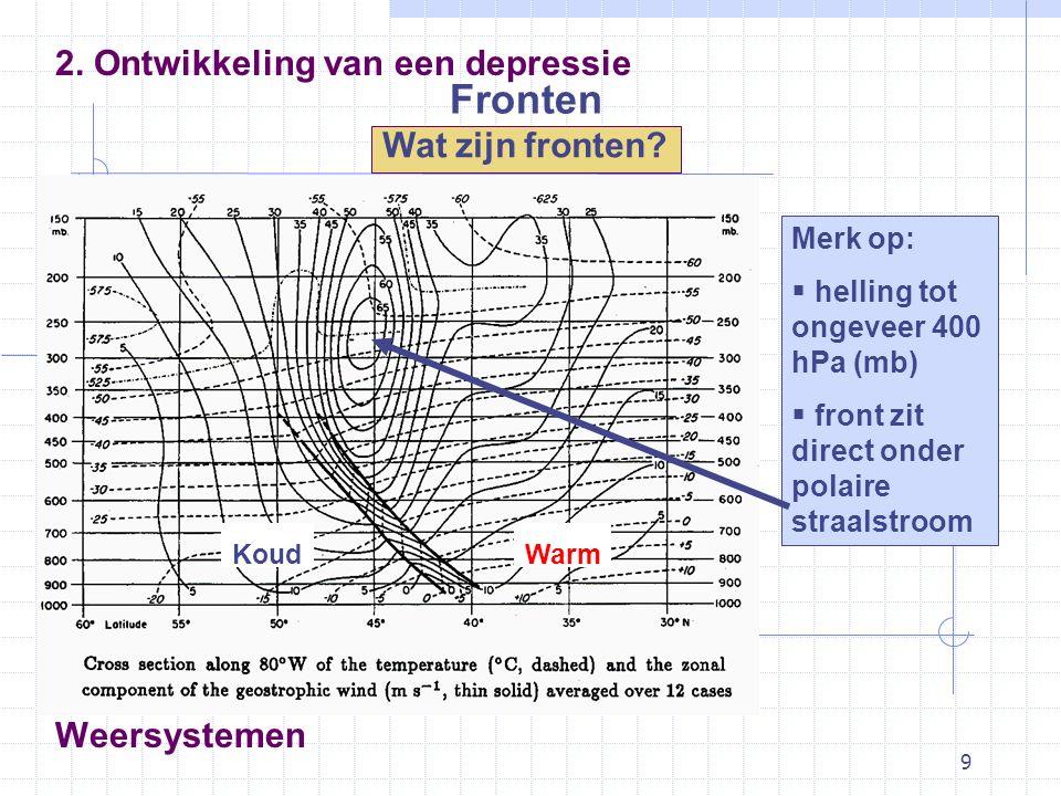 9 2. Ontwikkeling van een depressie Wat zijn fronten? Weersystemen Merk op:  helling tot ongeveer 400 hPa (mb)  front zit direct onder polaire straa