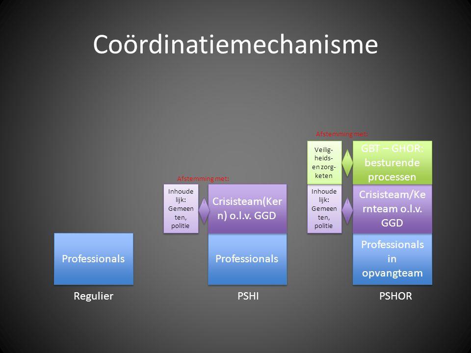 Coördinatiemechanisme Professionals Professionals in opvangteam Professionals RegulierPSHIPSHOR Crisisteam(Ker n) o.l.v. GGD Crisisteam/Ke rnteam o.l.