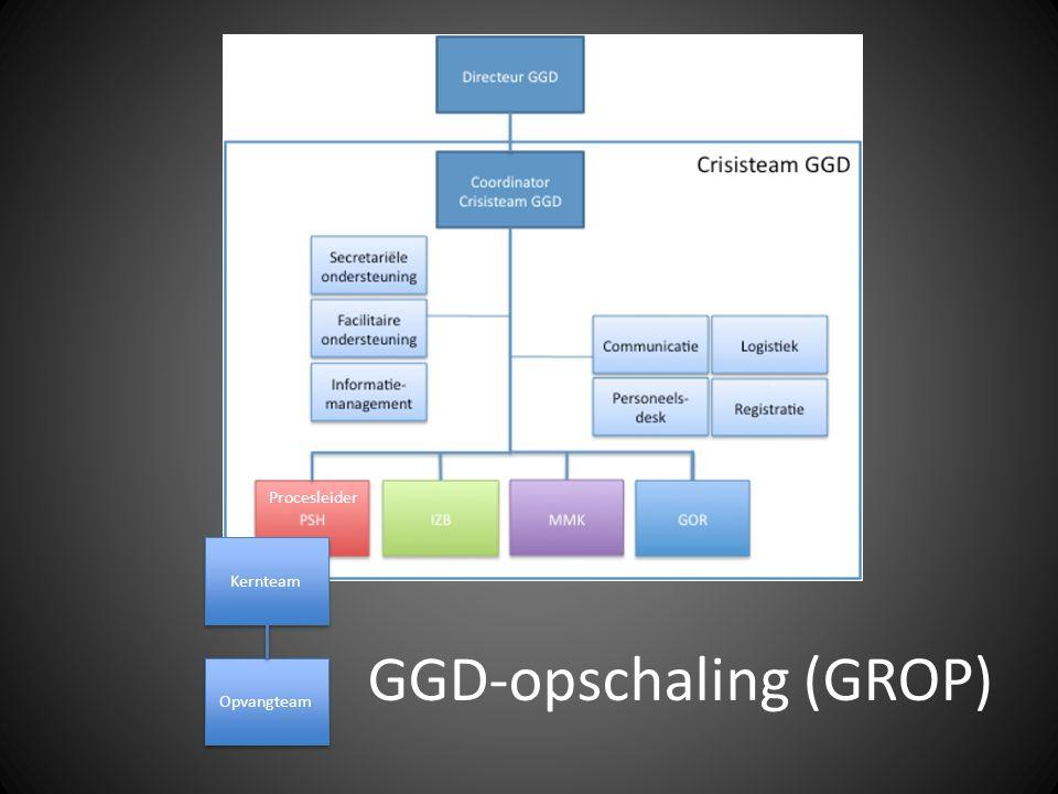 Opvangteam Kernteam Procesleider GGD-opschaling (GROP)