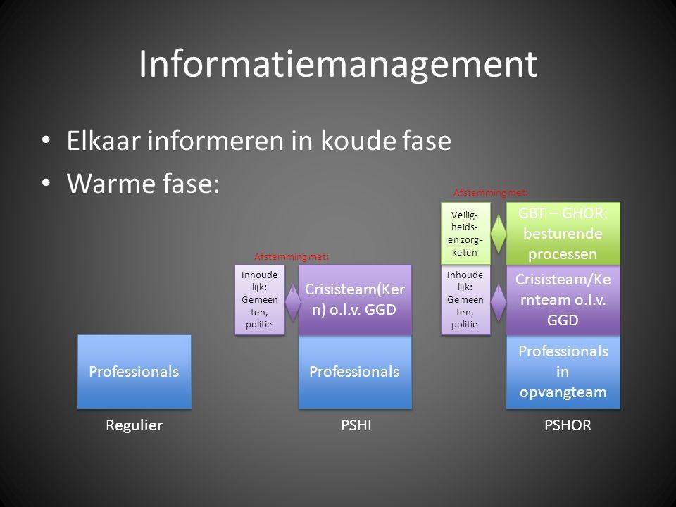 Informatiemanagement Professionals Professionals in opvangteam Professionals RegulierPSHIPSHOR Crisisteam(Ker n) o.l.v. GGD Crisisteam/Ke rnteam o.l.v